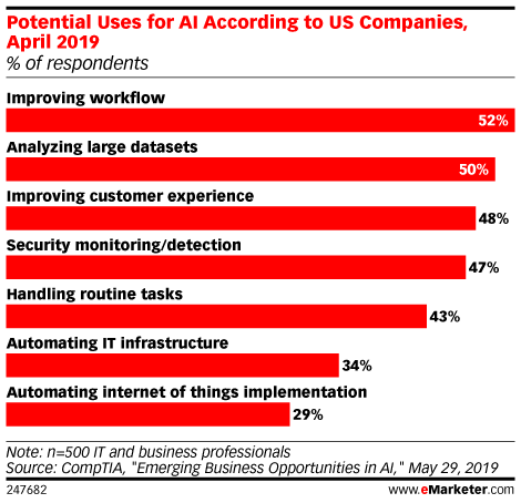 Potential Uses for AI According to US Companies, April 2019 (% of respondents)