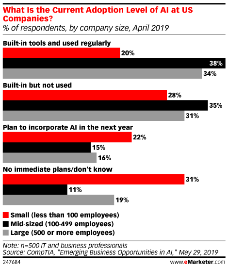 What Is the Current Adoption Level of AI at US Companies? (% of respondents, by company size, April 2019)