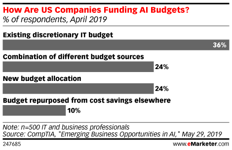 How Are US Companies Funding AI Budgets? (% of respondents, April 2019)