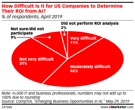 How Difficult Is It for US Companies to Determine Their ROI from AI? (% of respondents, April 2019)