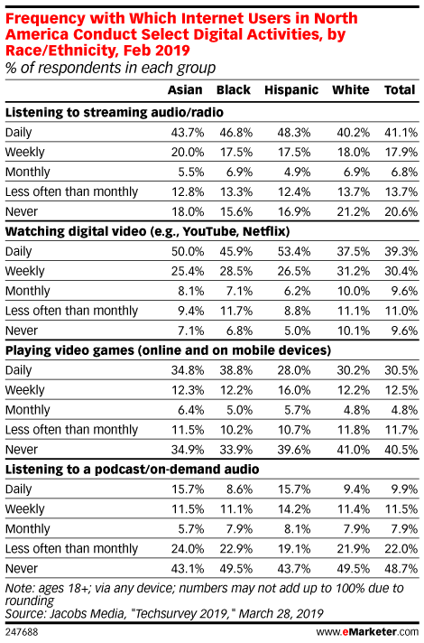 Frequency with Which Internet Users in North America Conduct Select Digital Activities, by Race/Ethnicity, Feb 2019 (% of respondents in each group)