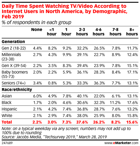 Daily Time Spent Watching TV/Video According to Internet Users in North America, by Demographic, Feb 2019 (% of respondents in each group)