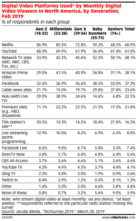 Digital Video Platforms Used* by Monthly Digital Video Viewers in North America, by Generation, Feb 2019 (% of respondents in each group)