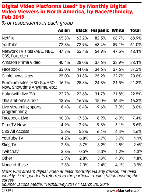Digital Video Platforms Used* by Monthly Digital Video Viewers in North America, by Race/Ethnicity, Feb 2019 (% of respondents in each group)
