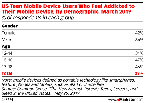 US Teen Mobile Device Users Who Feel Addicted to Their Mobile Device, by Demographic, March 2019 (% of respondents in each group)