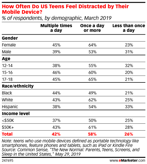 How Often Do US Teens Feel Distracted by Their Mobile Device? (% of respondents, by demographic, March 2019)