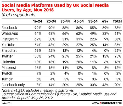 Social Media Platforms Used by UK Social Media Users, by Age, Nov 2018 (% of respondents)