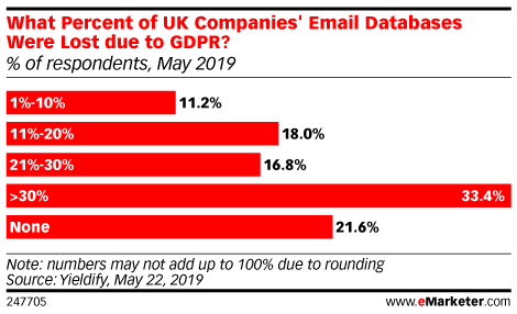 What Percent of UK Companies' Email Databases Were Lost Due to GDPR? (% of respondents, May 2019)