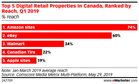 Top 5 Digital Retail Properties in Canada, Ranked by Reach, Q1 2019 (% reach)