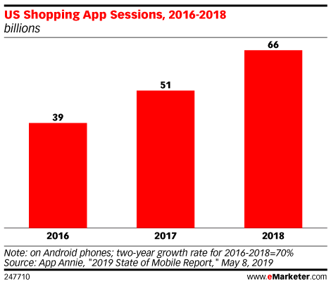 US Shopping App Sessions, 2016-2018 (billions)