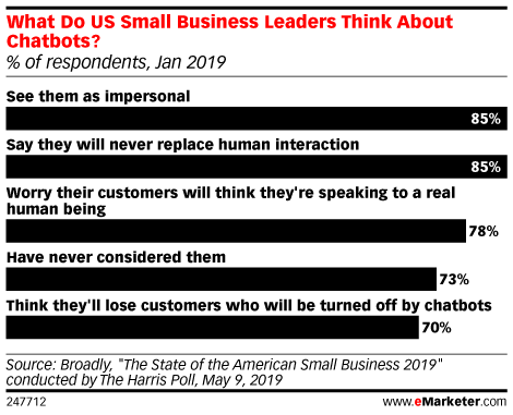 What Do US Small Business Leaders Think About Chatbots? (% of respondents, Jan 2019)