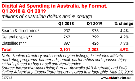 Digital Ad Spending in Australia, by Format, Q1 2018 & Q1 2019 (millions of Australian dollars and % change)