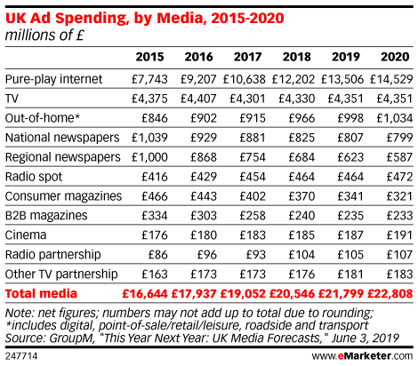 UK Ad Spending, by Media, 2015-2020 (millions of £)