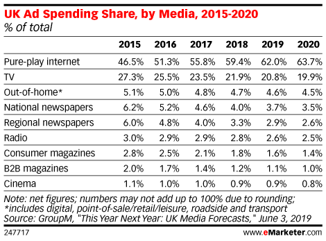 UK Ad Spending Share, by Media, 2015-2020 (% of total)