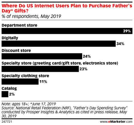 Where Do US Internet Users Plan to Purchase Father's Day* Gifts? (% of respondents, May 2019)