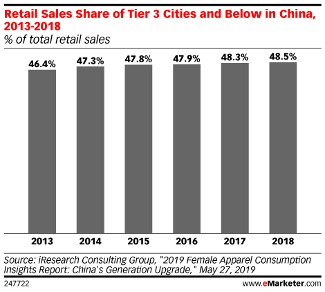Retail Sales Share of Tier 3 Cities and Below in China, 2013-2018 (% of total retail sales)
