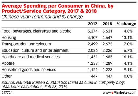 Average Spending per Consumer in China, by Product/Service Category, 2017 & 2018 (Chinese yuan renminbi and % change)