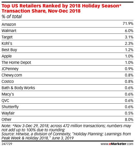 Top US Retailers Ranked by 2018 Holiday Season* Transaction Share, Nov-Dec 2018 (% of total)