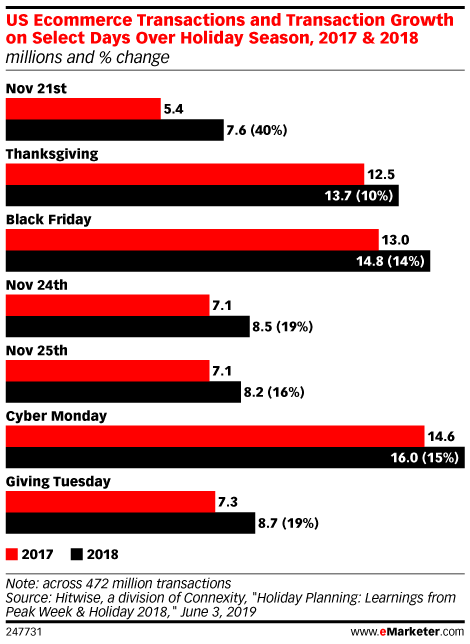 US Ecommerce Transactions and Transaction Growth on Select Days Over Holiday Season, 2017 & 2018 (millions and % change)