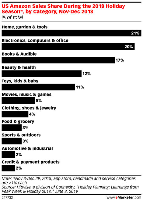US Amazon Sales Share During the 2018 Holiday Season*, by Category, Nov-Dec 2018 (% of total)