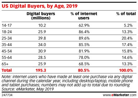 US Digital Buyers, by Age, 2019