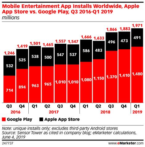 Mobile Entertainment App Installs Worldwide, Apple App Store vs. Google Play, Q1 2016-Q1 2019 (millions)