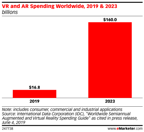 VR and AR Spending Worldwide, 2019 & 2023 (billions)