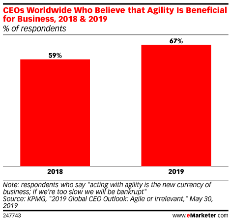 CEOs Worldwide Who Believe that Agility Is Beneficial for Business, 2018 & 2019 (% of respondents)