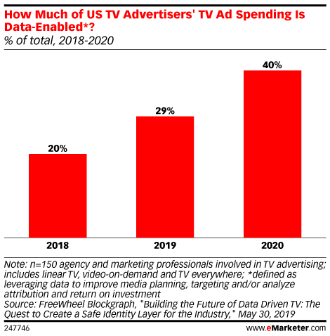 How Much of US TV Advertisers' TV Ad Spending Is Data-Enabled*? (% of total, 2018-2020)