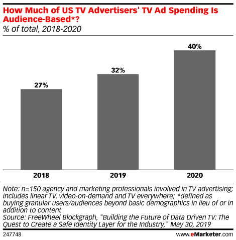 How Much of US TV Advertisers' TV Ad Spending Is Audience-Based*? (% of total, 2018-2020)