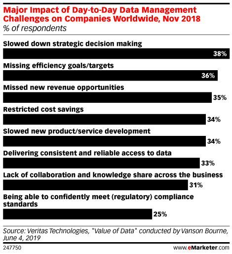 Major Impact of Day-to-Day Data Management Challenges on Companies Worldwide, Nov 2018 (% of respondents)