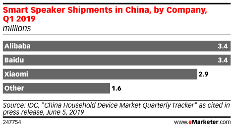 Smart Speaker Shipments in China, by Company, Q1 2019 (millions)
