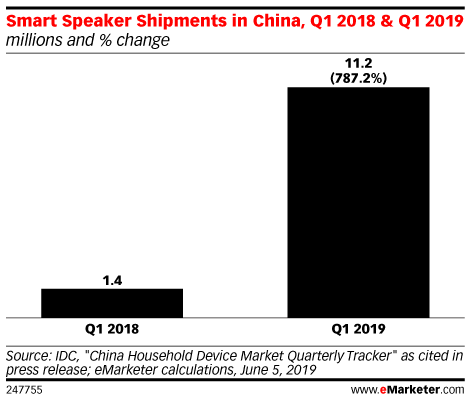 Smart Speaker Shipments in China, Q1 2018 & Q1 2019 (millions and % change)