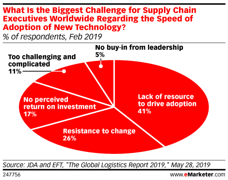 What Is the Biggest Challenge for Supply Chain Executives Worldwide Regarding the Speed of Adoption of New Technology? (% of respondents, Feb 2019)