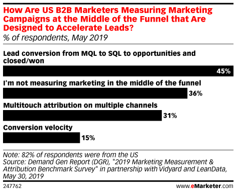 How Are US B2B Marketers Measuring Marketing Campaigns at the Middle of the Funnel that Are Designed to Accelerate Leads? (% of respondents, May 2019)