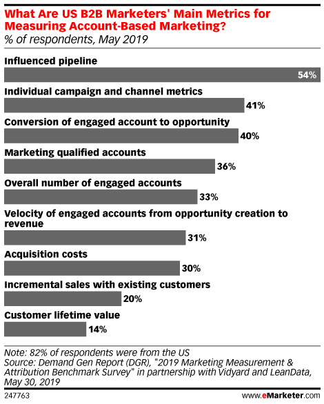 What Are US B2B Marketers' Main Metrics for Measuring Account-Based Marketing? (% of respondents, May 2019)