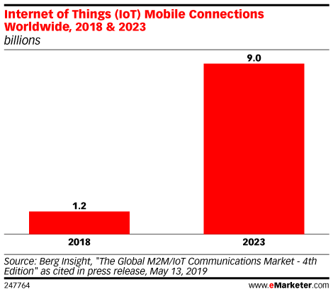 Internet of Things (IoT) Mobile Connections Worldwide, 2018 & 2023 (billions)
