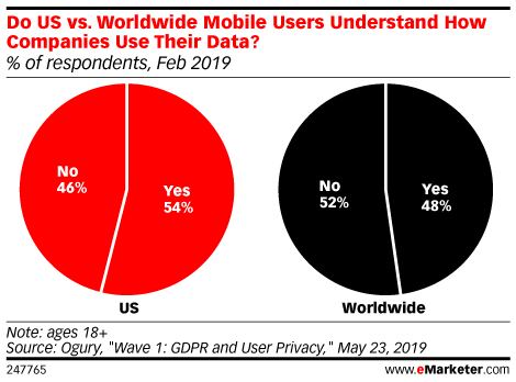 Do US vs. Worldwide Mobile Users Understand How Companies Use Their Data? (% of respondents, Feb 2019)