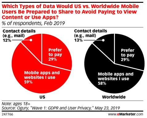 Which Types of Data Would US vs. Worldwide Mobile Users Be Prepared to Share to Avoid Paying to View Content or Use Apps? (% of respondents, Feb 2019)