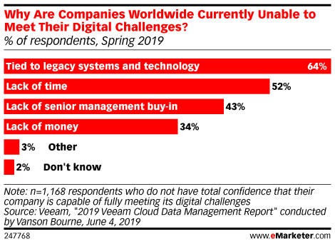 Why Are Companies Worldwide Currently Unable to Meet Their Digital Challenges? (% of respondents, Spring 2019)