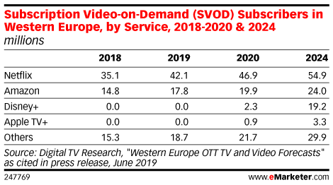 Subscription Video-on-Demand (SVOD) Subscribers in Western Europe, by Service, 2018-2020 & 2024 (millions)