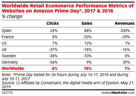Worldwide Retail Ecommerce Performance Metrics of Websites on Amazon Prime Day*, 2017 & 2018 (% change)