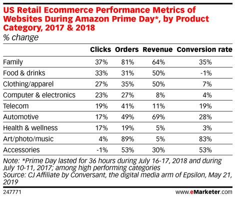 US Retail Ecommerce Performance Metrics of Websites During Amazon Prime Day*, by Product Category, 2017 & 2018 (% change)