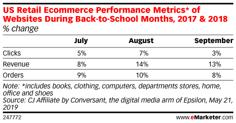 US Retail Ecommerce Performance Metrics* of Websites During Back-to-School Months, 2017 & 2018 (% change)