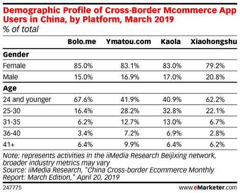 Demographic Profile of Cross-Border Mcommerce App Users in China, by Platform, March 2019 (% of total)