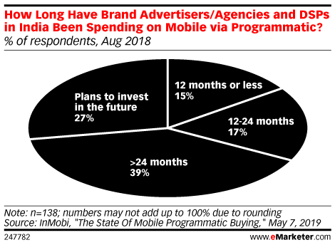 How Long Have Brand Advertisers/Agencies and DSPs in India Been Spending on Mobile via Programmatic? (% of respondents, Aug 2018)