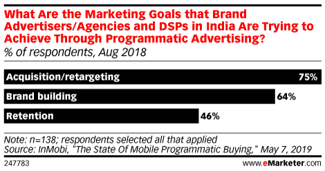 What Are the Marketing Goals that Brand Advertisers/Agencies and DSPs Are Trying to Achieve Through Programmatic Advertising? (% of respondents, Aug 2018)