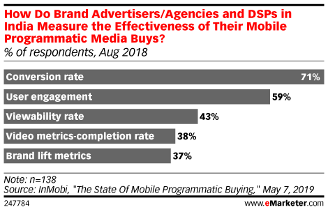 How Do Brand Advertisers/Agencies and DSPs in India Measure the Effectiveness of Their Mobile Programmatic Media Buys? (% of respondents, Aug 2018)