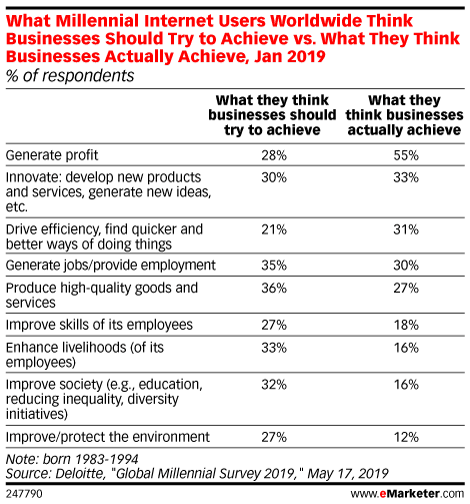 What Millennial Internet Users Worldwide Think Businesses Should Try to Achieve vs. What They Think Businesses Actually Achieve, Jan 2019 (% of respondents )