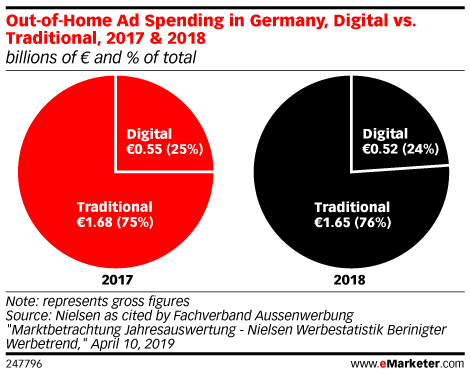 Out-of-Home Ad Spending in Germany, Digital vs. Traditional, 2017 & 2018 (billions of € and % of total)